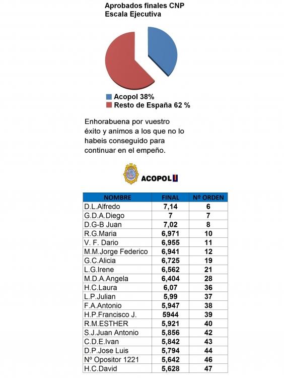 Aprobados finales Escala Ejecutiva 2013-2014, ACOPOL