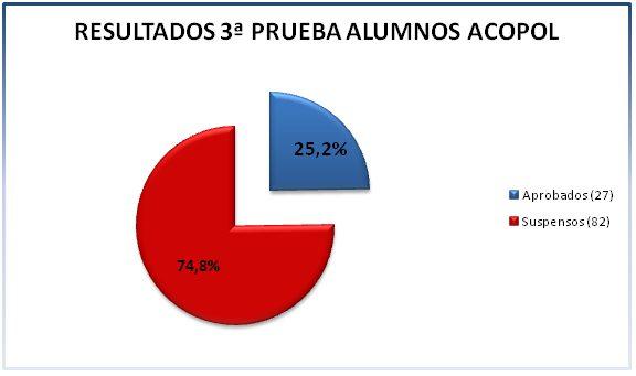 Resultados 2014/2015, ACOPOL