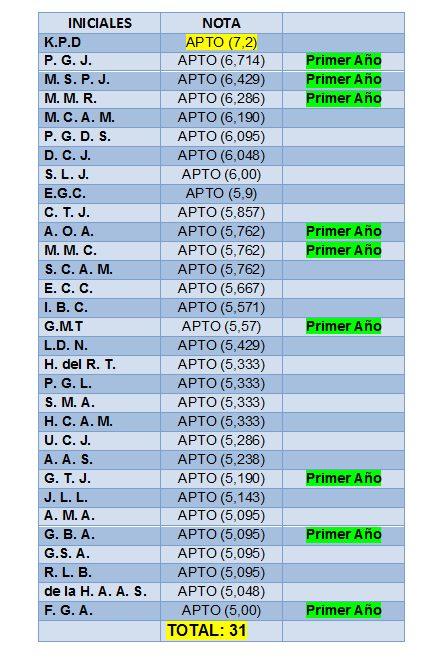 Resultados Escala Ejecutiva 2018/2019, ACOPOL