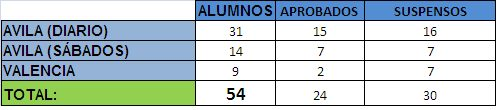 Resultados finales Escala Básica 2013/2014, ACOPOL