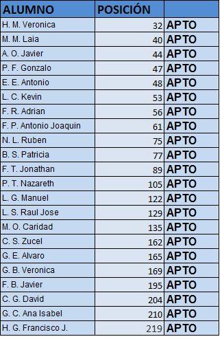 Resultados finales Escala Básica 2014/15, ACOPOL