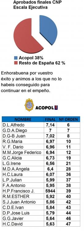 Resultados 2013/2014, ACOPOL