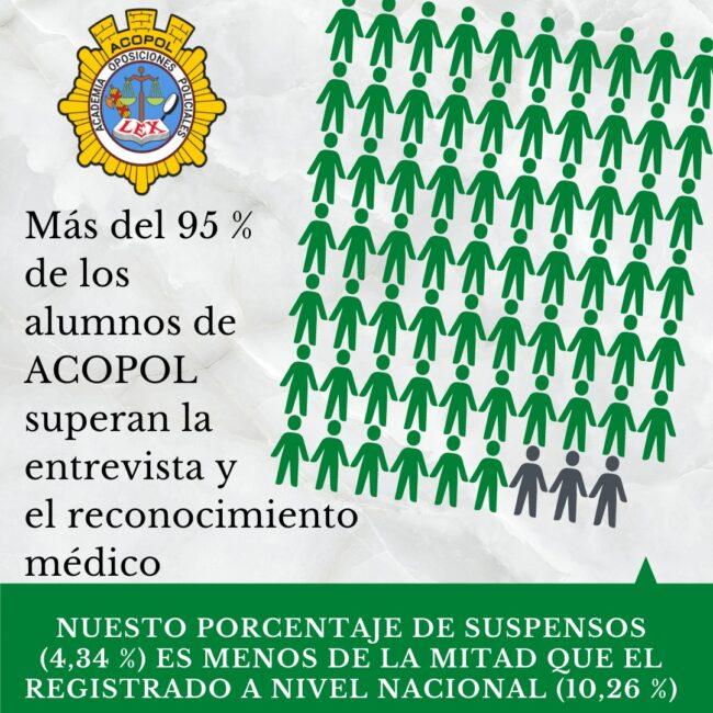 Resultados Reconocimiento médico y entrevista personal Escala Básica, ACOPOL