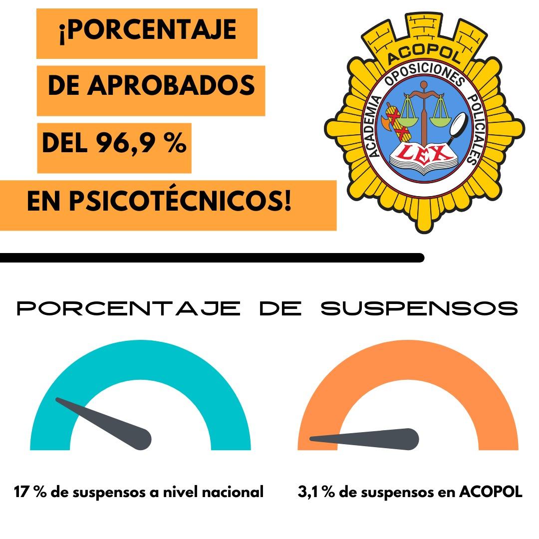 aprobados psicotécnicos oposición policía