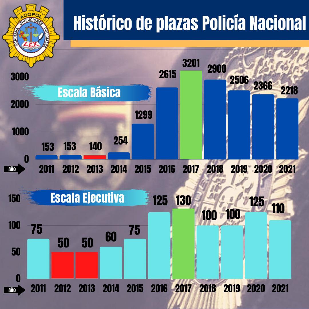 Histórico plazas policía nacional