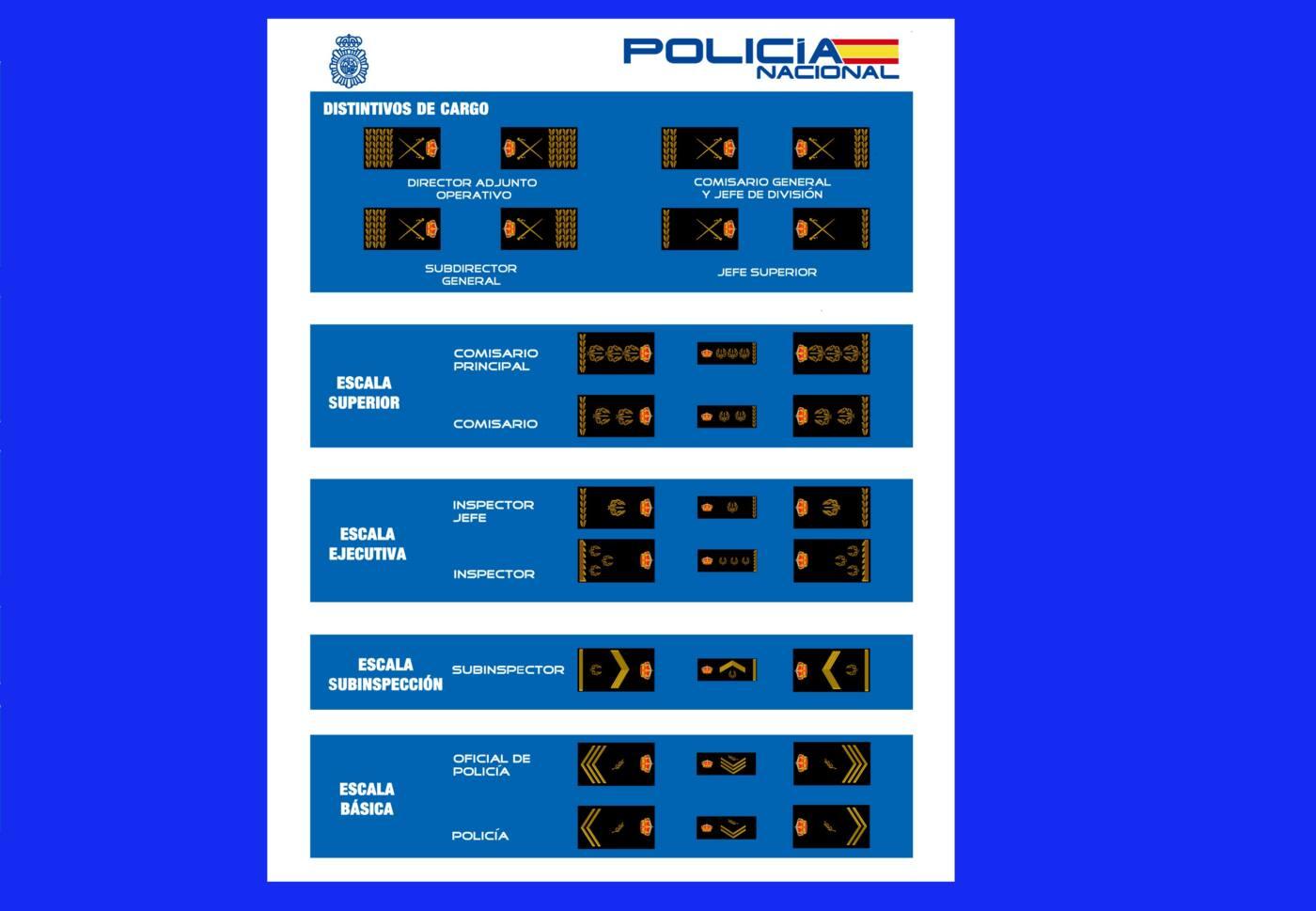 divisas policiales